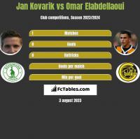 Jan Kovarik vs Omar Elabdellaoui h2h player stats