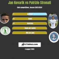 Jan Kovarik vs Patrizio Stronati h2h player stats