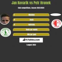 Jan Kovarik vs Petr Hronek h2h player stats