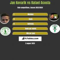 Jan Kovarik vs Rafael Acosta h2h player stats