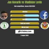 Jan Kovarik vs Vladislav Levin h2h player stats
