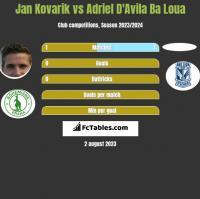 Jan Kovarik vs Adriel D'Avila Ba Loua h2h player stats