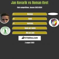 Jan Kovarik vs Roman Kvet h2h player stats