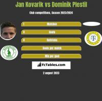 Jan Kovarik vs Dominik Plestil h2h player stats