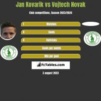 Jan Kovarik vs Vojtech Novak h2h player stats