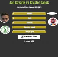 Jan Kovarik vs Krystof Danek h2h player stats