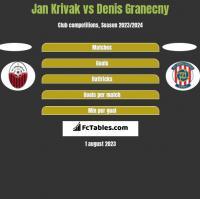 Jan Krivak vs Denis Granecny h2h player stats