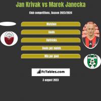 Jan Krivak vs Marek Janecka h2h player stats