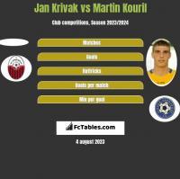Jan Krivak vs Martin Kouril h2h player stats