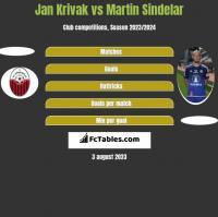 Jan Krivak vs Martin Sindelar h2h player stats