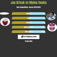 Jan Krivak vs Matus Conka h2h player stats