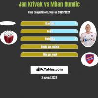 Jan Krivak vs Milan Rundic h2h player stats