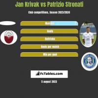 Jan Krivak vs Patrizio Stronati h2h player stats