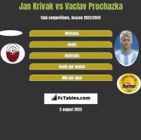 Jan Krivak vs Vaclav Prochazka h2h player stats