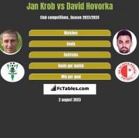 Jan Krob vs David Hovorka h2h player stats