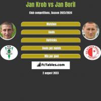 Jan Krob vs Jan Boril h2h player stats