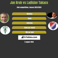 Jan Krob vs Ladislav Takacs h2h player stats