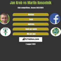 Jan Krob vs Martin Koscelnik h2h player stats