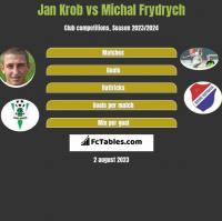 Jan Krob vs Michal Frydrych h2h player stats