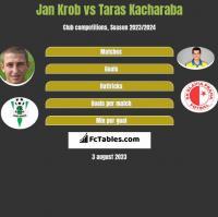 Jan Krob vs Taras Kacharaba h2h player stats