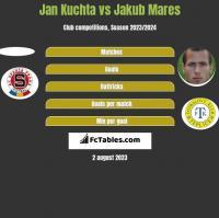 Jan Kuchta vs Jakub Mares h2h player stats