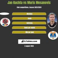 Jan Kuchta vs Muris Mesanovic h2h player stats
