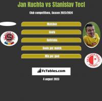Jan Kuchta vs Stanislav Tecl h2h player stats