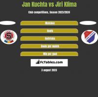 Jan Kuchta vs Jiri Klima h2h player stats