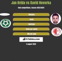 Jan Kvida vs David Hovorka h2h player stats