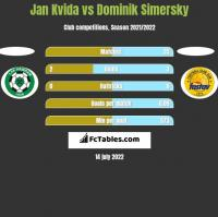 Jan Kvida vs Dominik Simersky h2h player stats