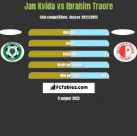 Jan Kvida vs Ibrahim Traore h2h player stats
