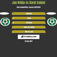 Jan Kvida vs Karel Soldat h2h player stats