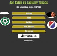 Jan Kvida vs Ladislav Takacs h2h player stats