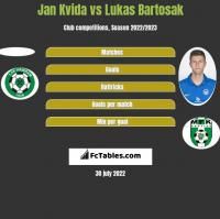 Jan Kvida vs Lukas Bartosak h2h player stats