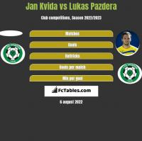 Jan Kvida vs Lukas Pazdera h2h player stats
