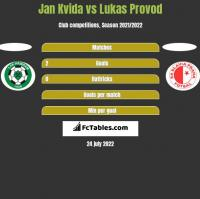 Jan Kvida vs Lukas Provod h2h player stats