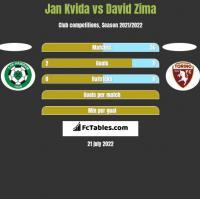 Jan Kvida vs David Zima h2h player stats