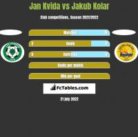 Jan Kvida vs Jakub Kolar h2h player stats