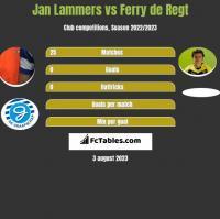 Jan Lammers vs Ferry de Regt h2h player stats