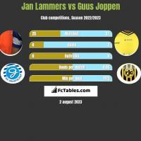 Jan Lammers vs Guus Joppen h2h player stats