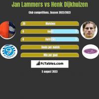 Jan Lammers vs Henk Dijkhuizen h2h player stats