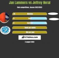 Jan Lammers vs Jeffrey Neral h2h player stats