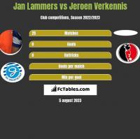 Jan Lammers vs Jeroen Verkennis h2h player stats