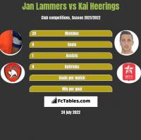 Jan Lammers vs Kai Heerings h2h player stats