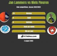 Jan Lammers vs Niels Fleuren h2h player stats