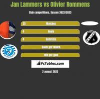 Jan Lammers vs Olivier Rommens h2h player stats