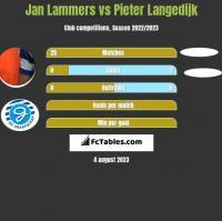 Jan Lammers vs Pieter Langedijk h2h player stats