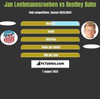 Jan Loehmannsroeben vs Bentley Bahn h2h player stats