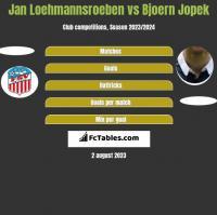 Jan Loehmannsroeben vs Bjoern Jopek h2h player stats