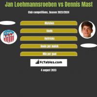 Jan Loehmannsroeben vs Dennis Mast h2h player stats